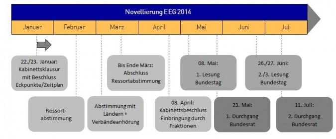 Zeitplan EEG Novelle