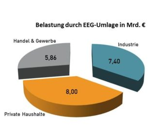 Grafik_Belastung_EEG