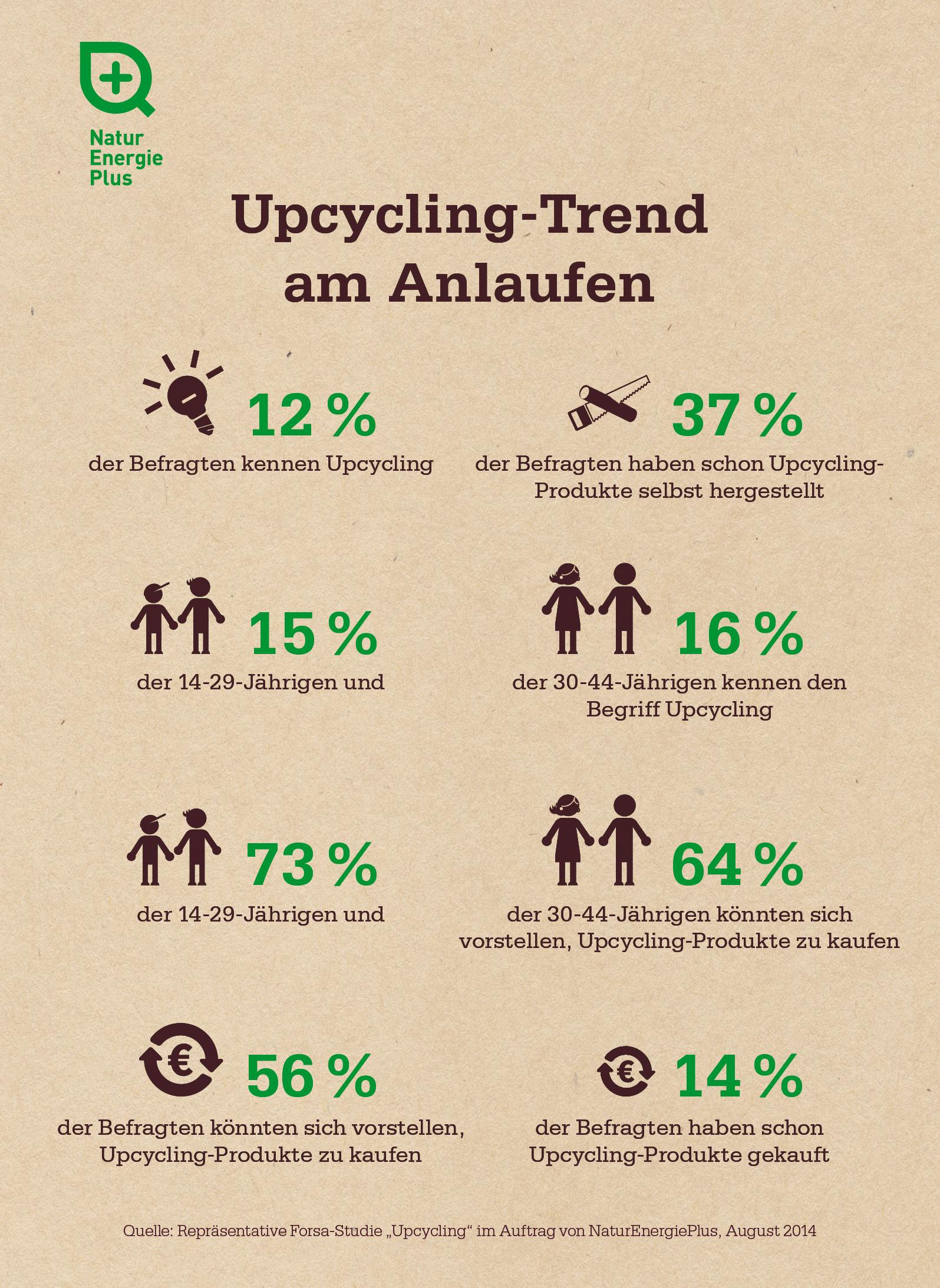 Infografik: Upcycling-Studie von NaturEnergiePlus (Trend am Anlaufen)