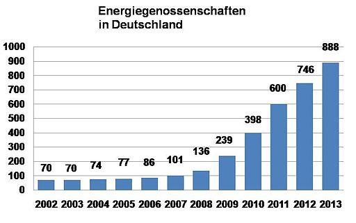 EnergieGenossenschaften2011