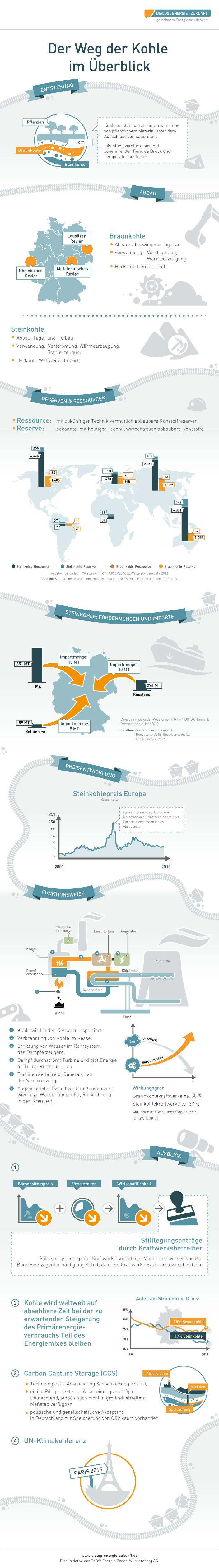 infografik_kohle_in_deutschland_20141016