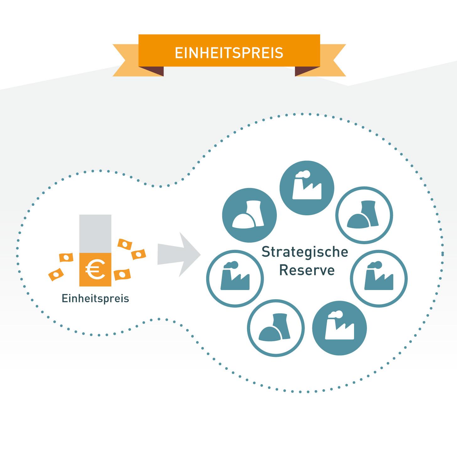 Strategische Reserve Kapazitätsmarktmodell