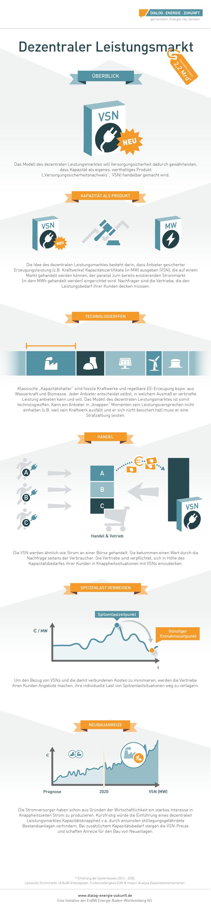 Infografik Dezentraler Leistungsmarkt Kapazitätsmarktmodelle