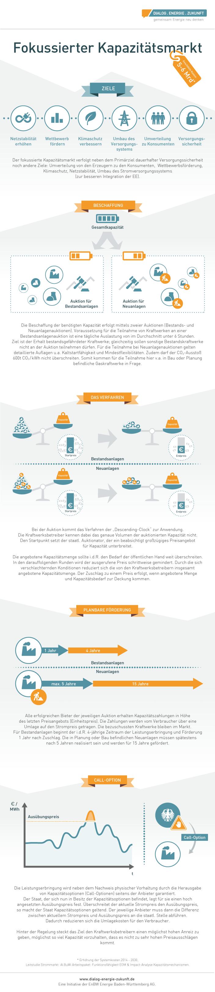 Infografik Fokussierter Kapazitätsmarkt