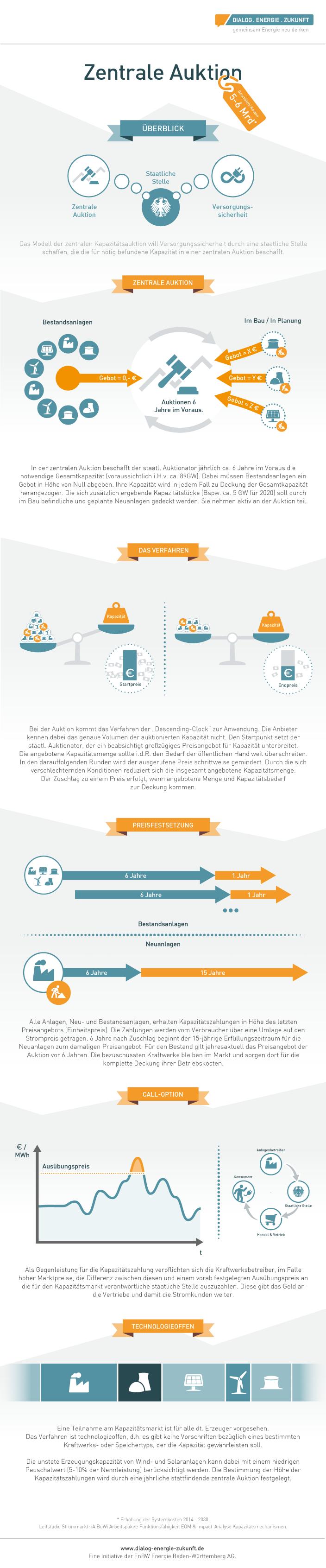 Infografik Zentrale Auktion - Kapazitätsmarktmodell