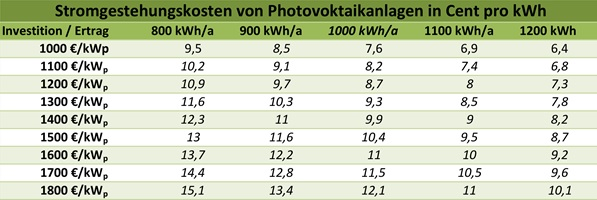 Stromgestehungskosten