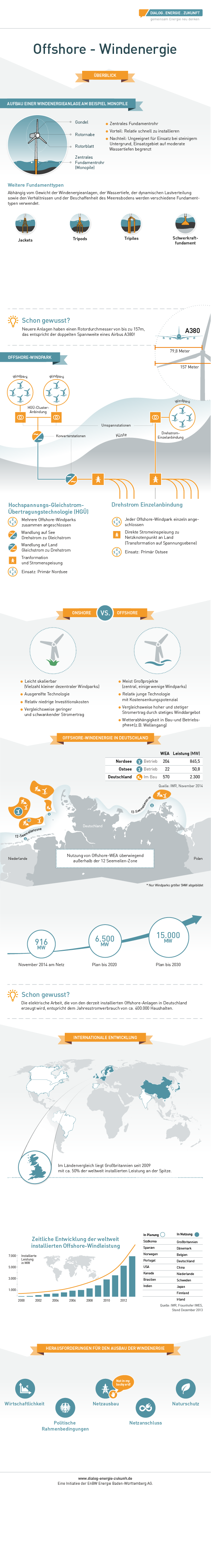 infografik offshore windkraft