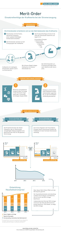 infografik_merit-order