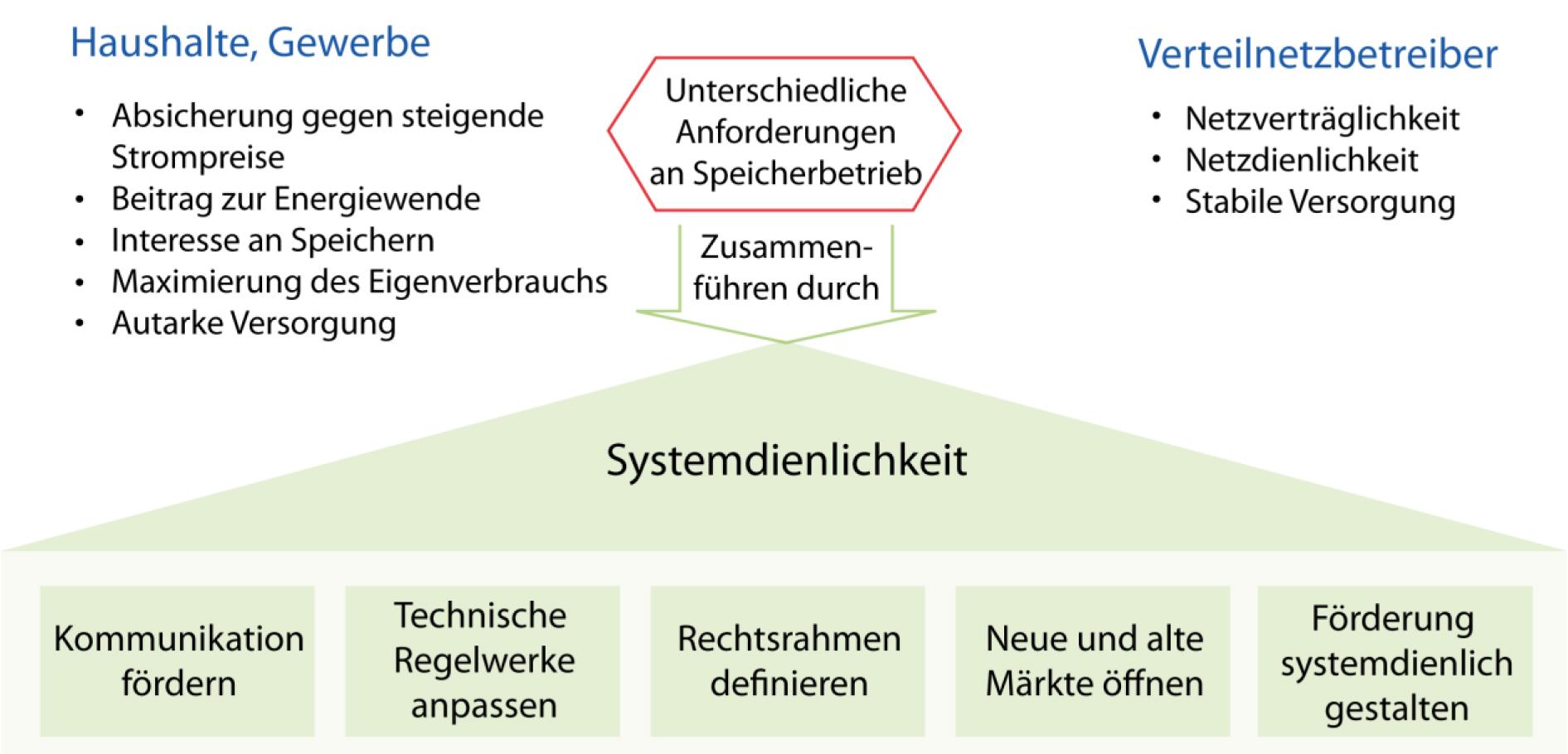 Batteriespeicher_Studie2