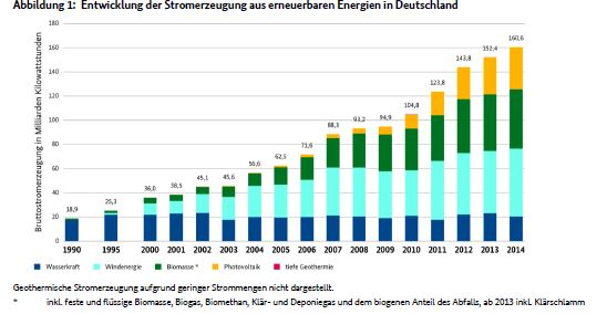 Erneuerbare Energien 2014, Energiewende, EEG, Stromerezugung