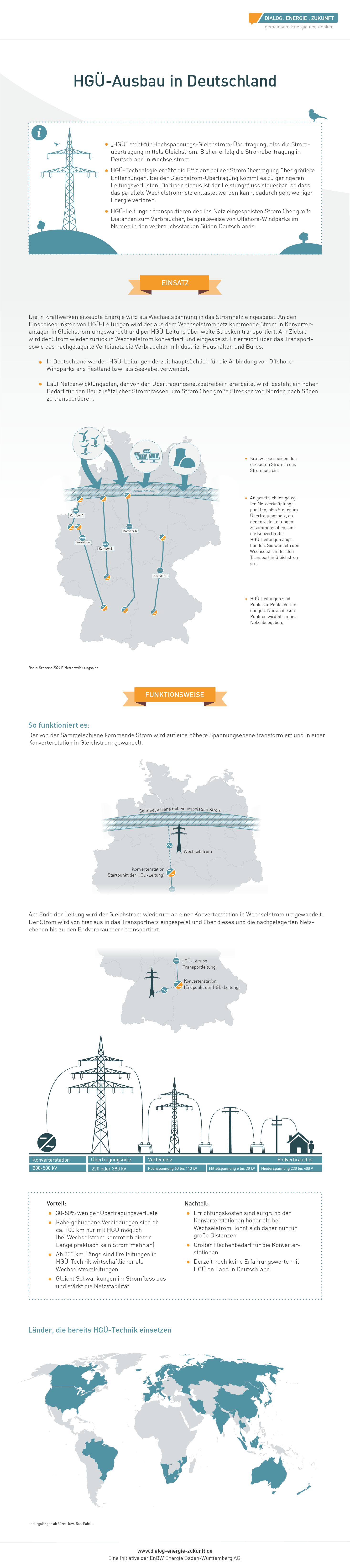 Infografik HGÜ-Technik