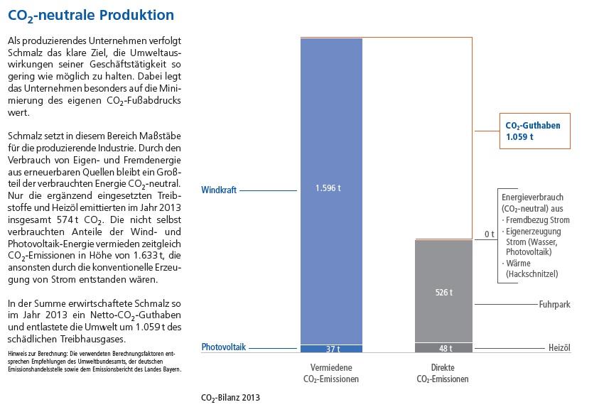 Schmalz GmbH, Energiewende