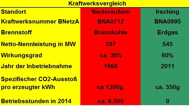 Energiewende, Braunkohle, Gaskraftwerk, CO2-Ausstoß