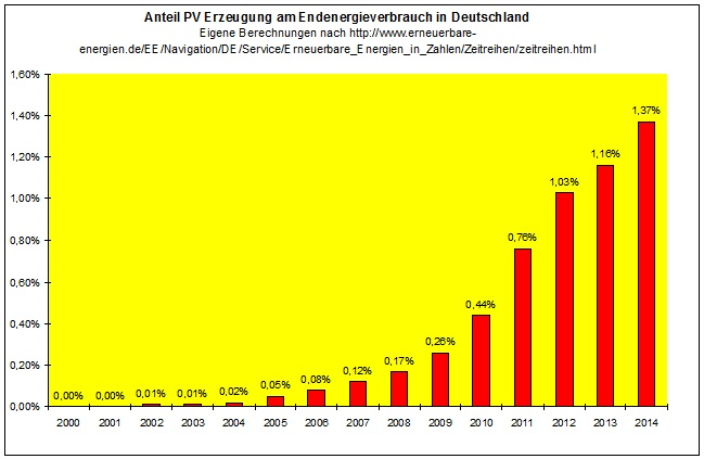 Antiel PV an der Endenergie, Energiewende imn Deutschland
