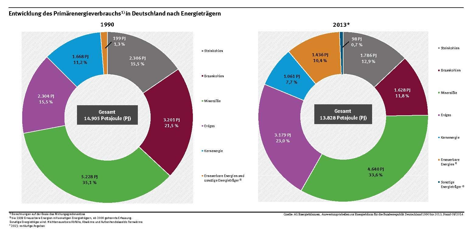 Primärenergieverbrauch, Energiewende in Deutschland