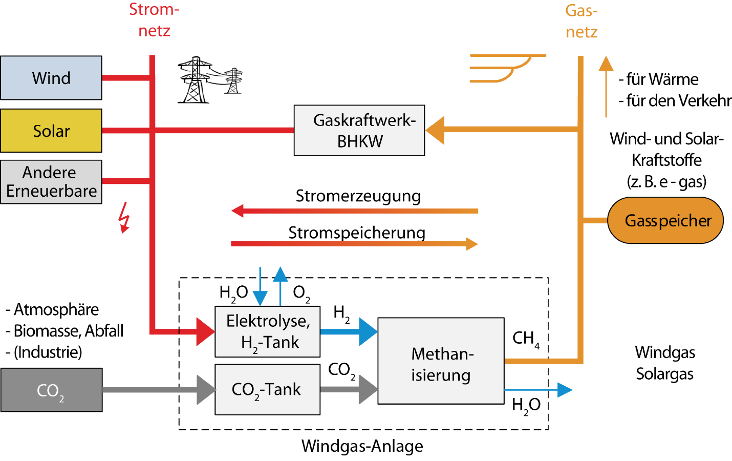 Windgas, Speicherwende, Power-to-Gas, P2G