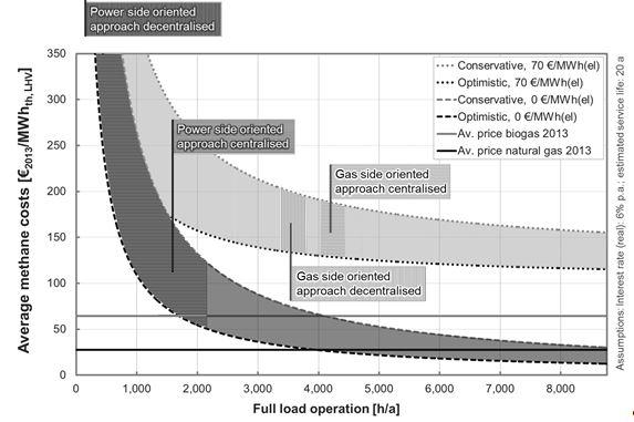Bandbreite der durchschnittlichen Einsatzstunden und Gestehungskosten von erneuerbaren Methan für verschiedene Einsatzkonzepte von Power-to-Gas Anlagen. Quelle: Brunner, Michaelis, Möst, 2015.