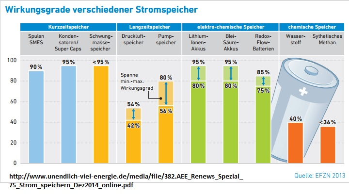 Power-to-Gas-Technologie, Stromspeicher, Energiewende aktuell