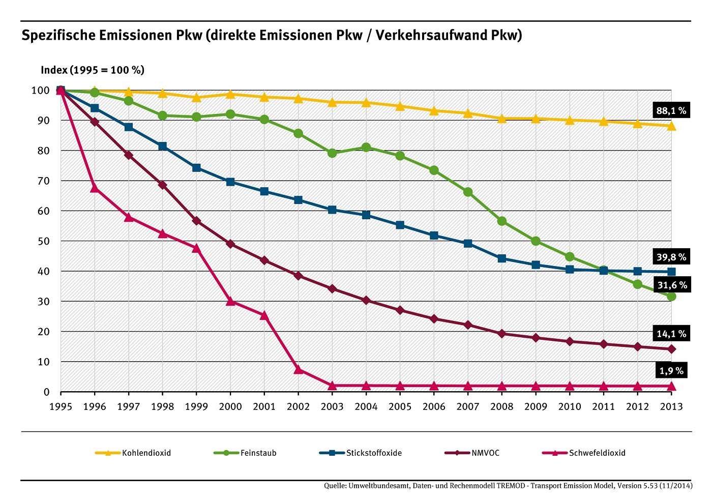 Eine Million Elektrofrahrzeuge, Energiewende aktuell, UBA_spezifische-emissionen-pkw_2015-05-07