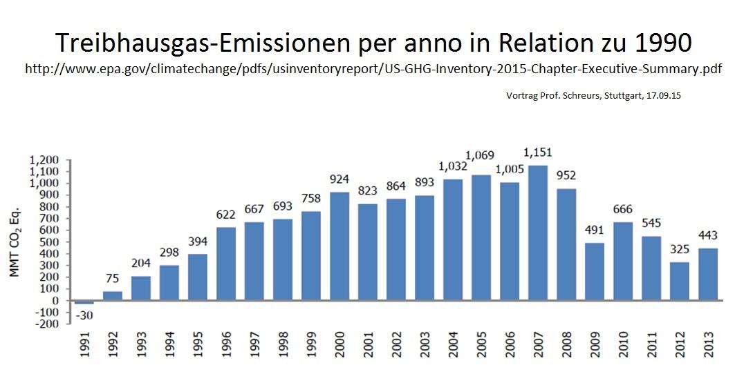 Globale Energiewende
