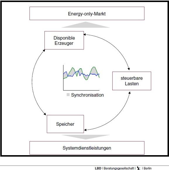 Reform des Strommarktes, Energy-only-Markt