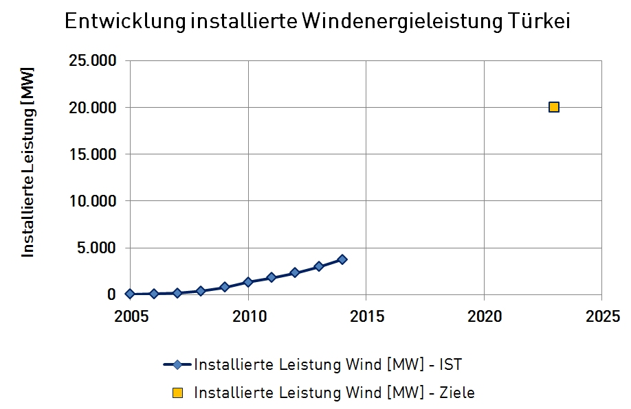 Quellen: für historische Entwicklung: Turkish Wind Energy Statistics Report, January 2015; für Ziele: National Renewable Energy Action Plan for Turkey, Ministry of Energy and Natural Ressources, December 2014