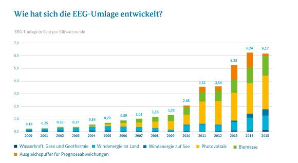 Infografik_entwicklung-eeg-umlage