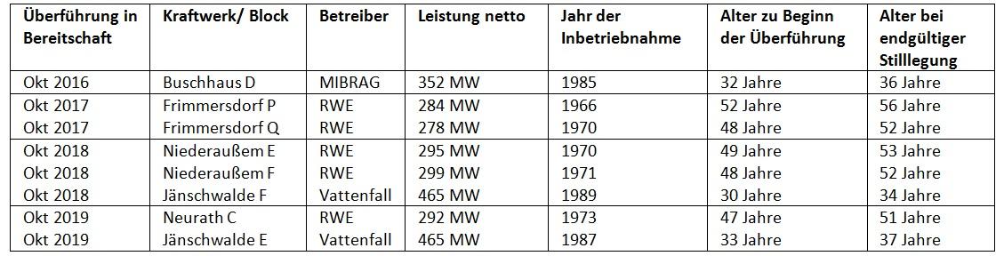 Hartz IV für Kraftwerke