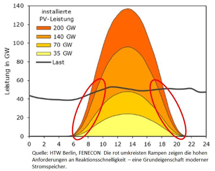 Stromspeicher – die Popcorntechnologie der Energiewende