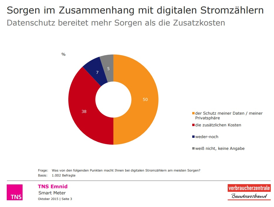 Smartmeter, Digitalisierung