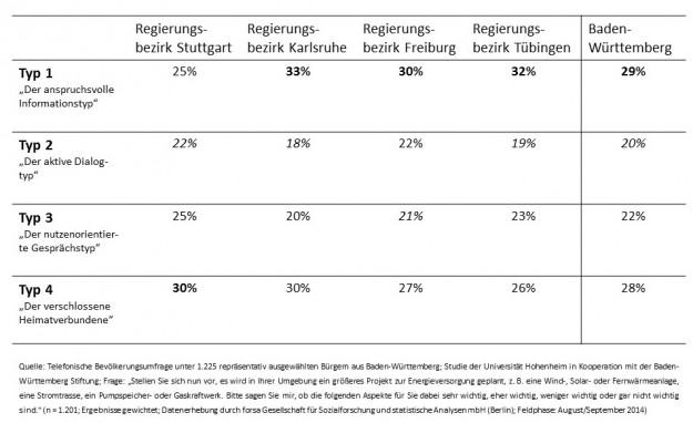 Die Die Menschen in Baden-Württemberg haben unterschiedliche Erwartungen, wenn es um die Information und Kommunikation zu Energieprojekten geht. Vier Typen fordern die Verantwortlichen heraus. Sie sind in Baden-Württemberg und seinen Regierungsbezirken unterschiedlich verteilt.