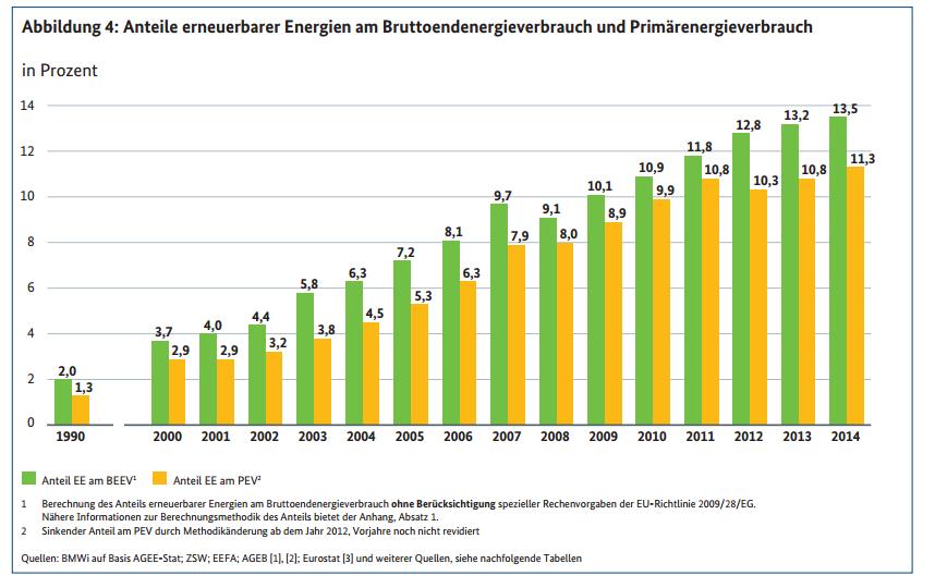 Der Anteil der Erneuerbaren Energien am Primärenergieverbrauch in der Entwicklung 1990 bis 2014.