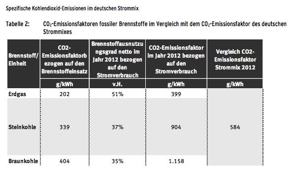 Die Kohlendioxid-Emissionen im deutschen Strommix im Vergleich. Erdgas emittiert die geringsten CO2-Äquivalente, eignet sich daher gut als Brücke in der Energiewende.