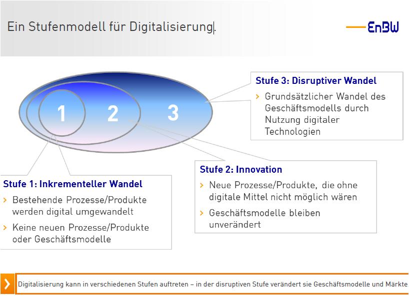 Die Digitalisierung von Unternehmen umfasst im Dreistufenmodell den inkrementellen Wandel, die Innovation und den disruptiven Wandel.