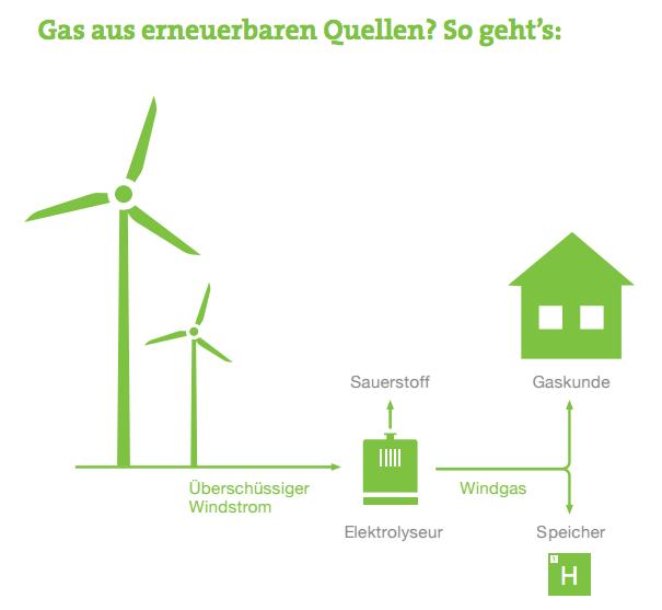 Einfach gesprochen entsteht Windgas durch die Elektrolyse von Wasser zu Wasserstoff und Sauerstoff, welche im Gasnetz gespeichert werden. Um die Elektrolyse hervorzurufen wird überschüssiger Strom aus Windkraft genutzt.