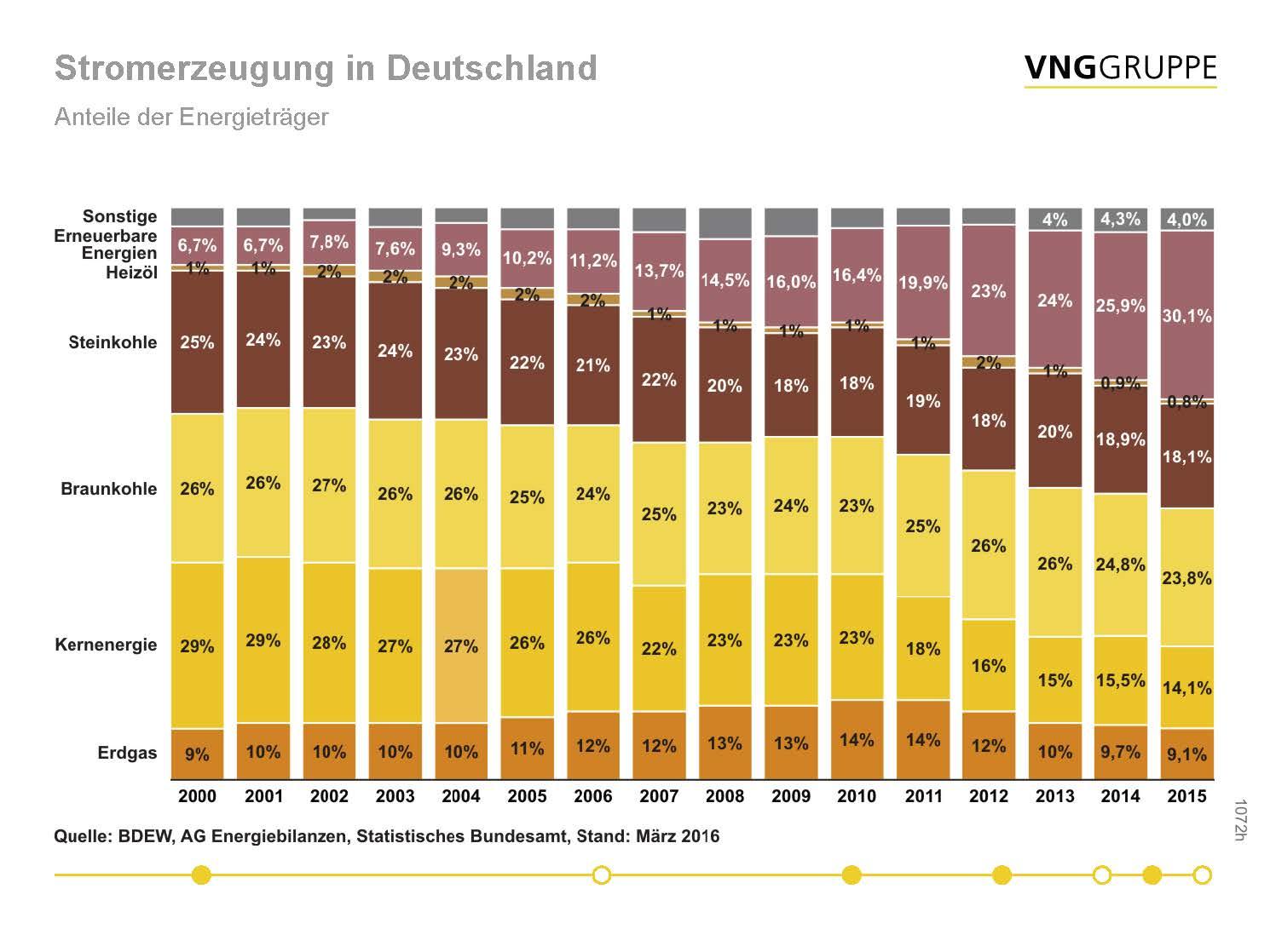 Anteil der Energieträger an Stromerzeugung in Deutschland: Stagnation des Erdgasmarktes seit 2009.