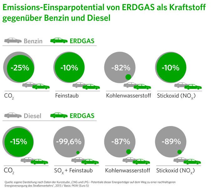 Obwohl der Energieträger Erdgas ein hohes Einsparpotential aufweist, hat er im Verkehrssektor wenig Chancen.