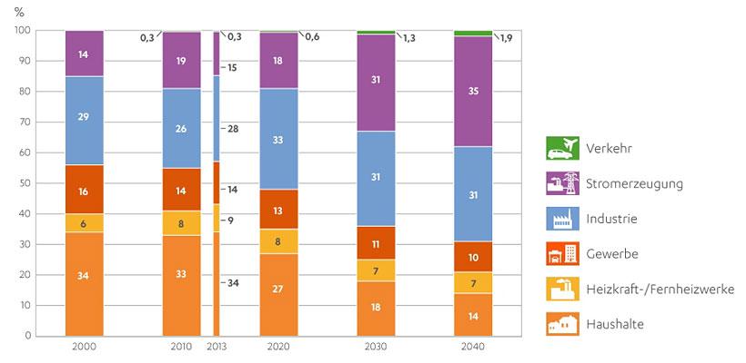 Der Erdgasverbrauch wird aus Gründen des Klimaschutzes eher wachsen.