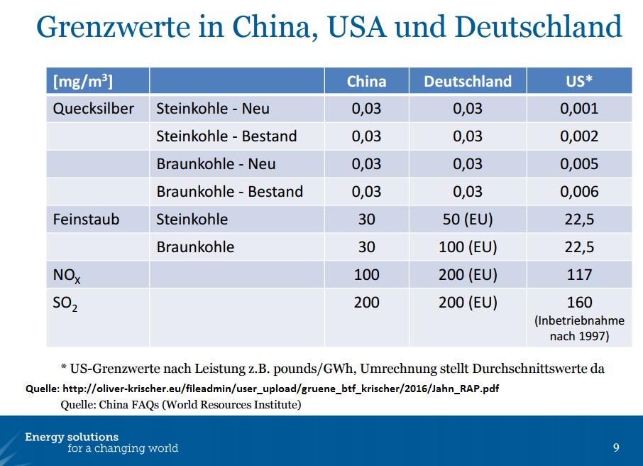 Ein Vergleich der Grenzwerte USA, EU und China zeigt: Bei den Emissionen aus Kohlekraftwerken sind unsere Grenzwerte vergleichsweise hoch.