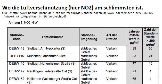 Stuttgart ist Spitze bei der NO2-Belastung