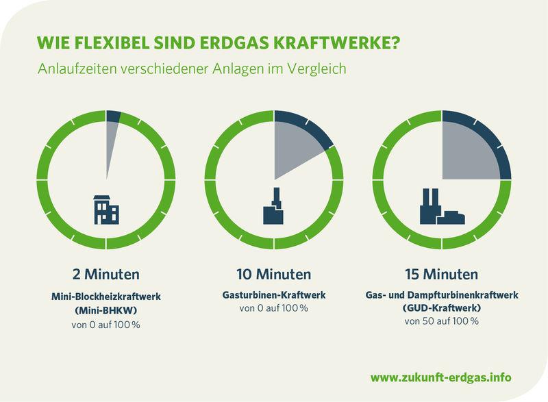 Wie flexibel sind Erdgas Kraftwerke?
