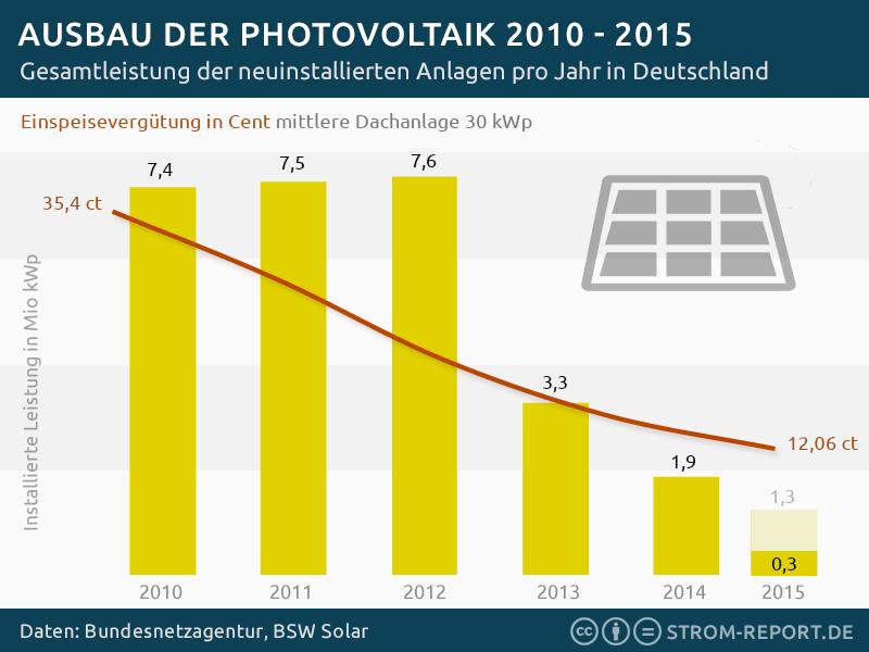 Darstellung des Rückgangs des Ausbaus der Photovoltaik von 2010-2015 pro Jahr in Deutschland. Die Gesamtleistung der neuinstallierten Anlagen ging von 7,4 Mio. kWp auf 1,3 mio. kWp zurück und die Einspeisevergütung von 35,4 ct auf 12,06 ct.