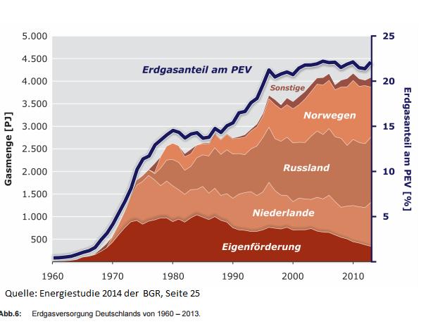 Das Risiko Erdgas hier dargestellt in der wachsenden Abhäbngigkeit gegenüber Russland.