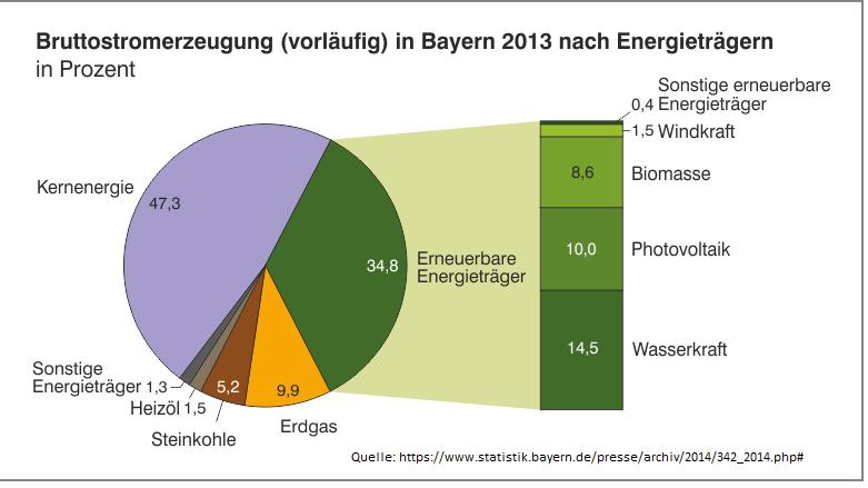 Bruttostromerzeugung in Bayern nach Energieträgern