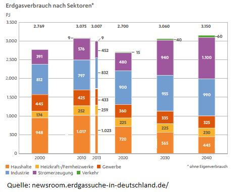 Der Erdgasverbrauch nach Sektoren von 2000 bis 2040