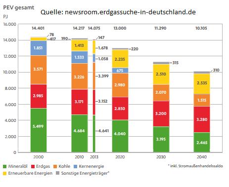 Der Primärenergieverbrauch in Deutschland 2000 bis 2040