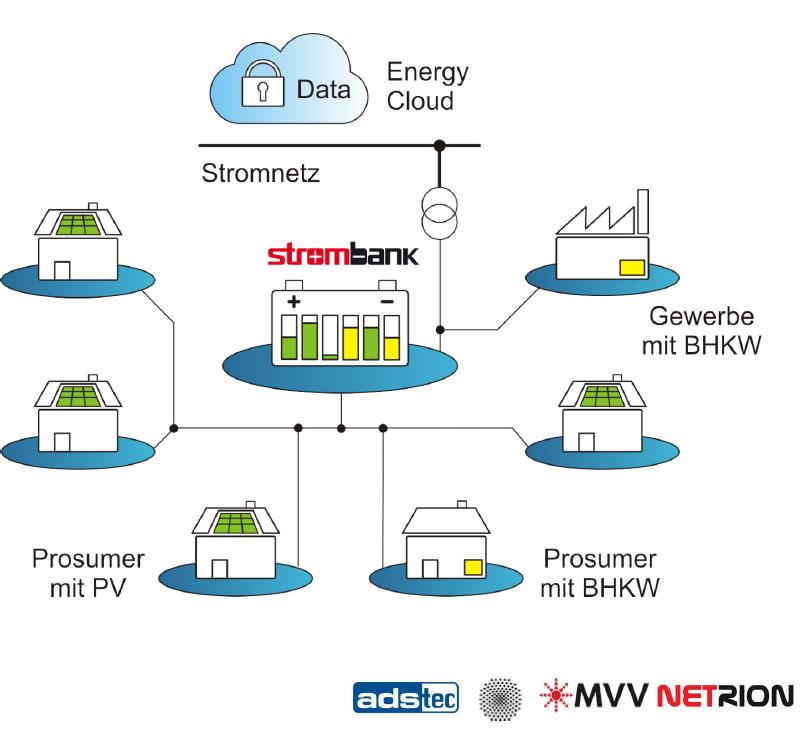 Strombank ist der Name eines Projektes, bei dem ein Großspeicher im Quartier getestet wurde.