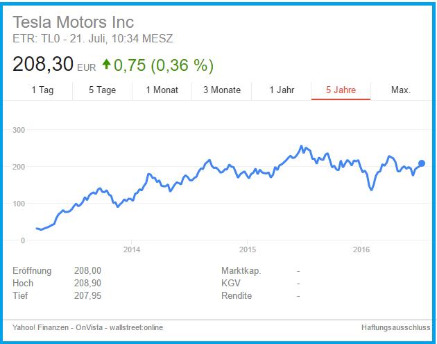 Die Aktie von Tesla kennt nur eine Richtung.