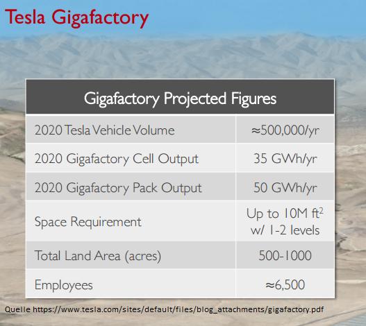 Der Ausbauplan von Tesla ist gigantisch