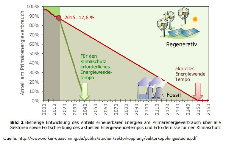 Die Darstellung der Entwicklung des Primärenergieverbrauchs zeigt, dass die Umstellung auf 100% regenerative Energieerzeugung erst 2150 erfolgt. Einer der letzten Fossilen wird Erdgas in Deutschland sein. Volker Quaschning